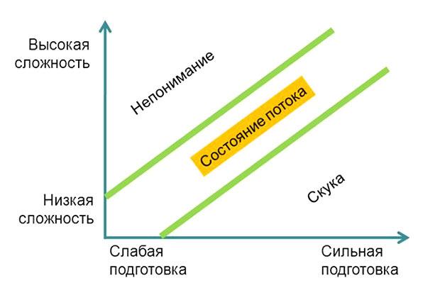 Состояние потока график